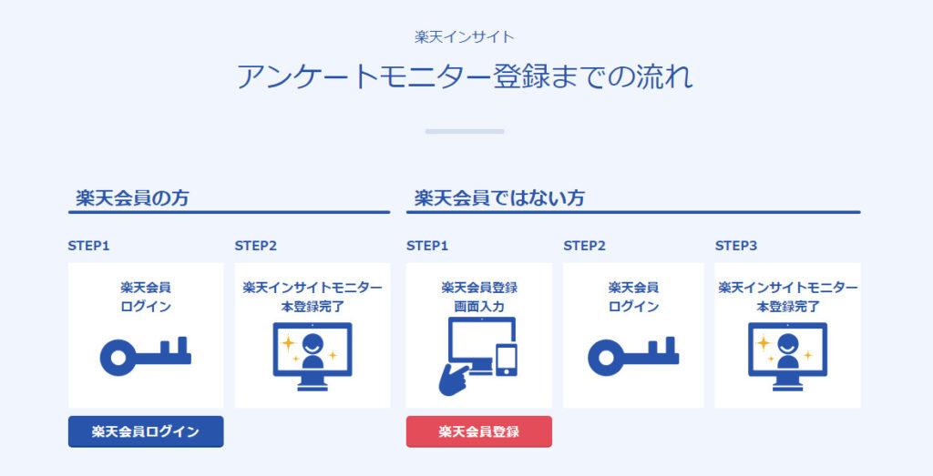楽天インサイト登録の流れ