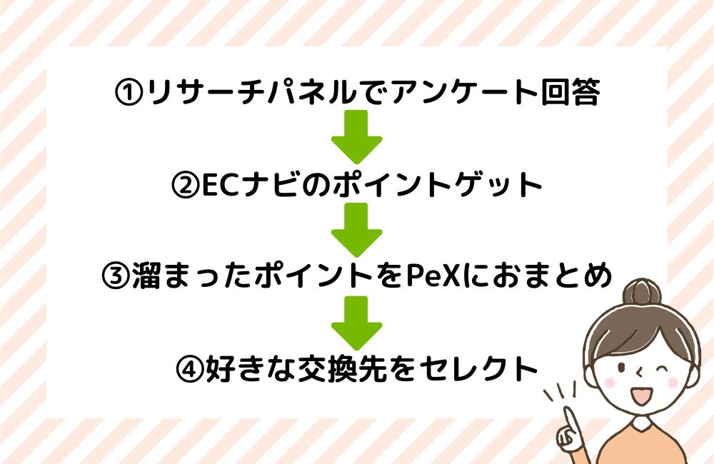 リサーチパネルのポイントシステム